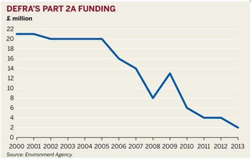 Funding Graph
