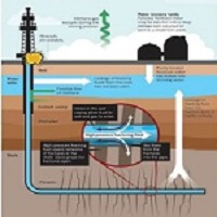 Fracking - Groundwater contamination may emanate from surface spills 1